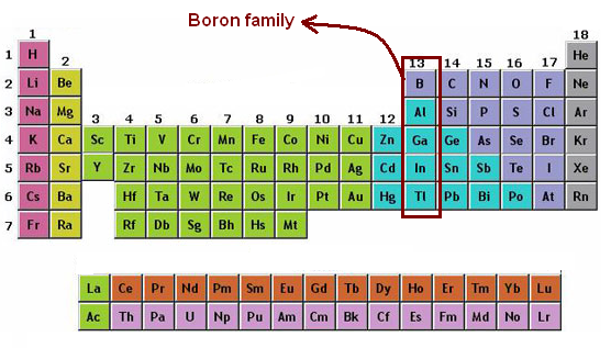 Boron Family History Of Atom Contributing Scientist